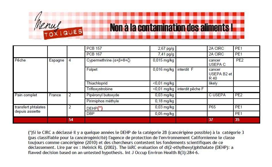 produits-toxique-alimentaire-diner31